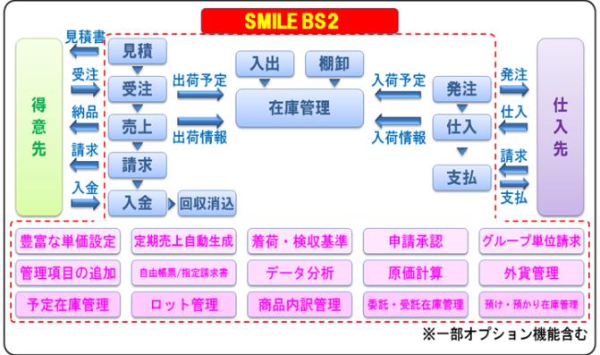 ERPパッケージ smile bs2 機能