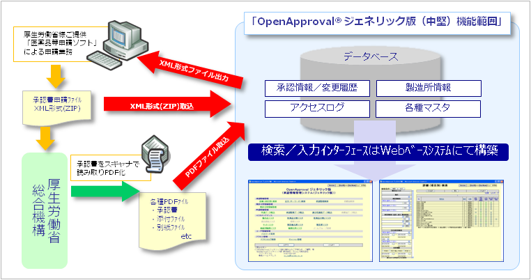 OpenApprovalジェネリック版 機能