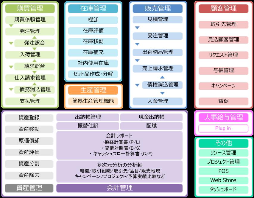 オープンソース ERP システム idenpiere 主な機能・システムイメージ