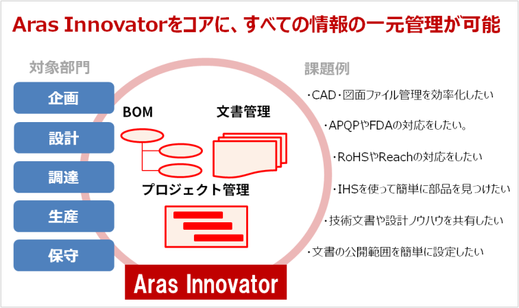 Aras Innovator PLMソリューションイメージ