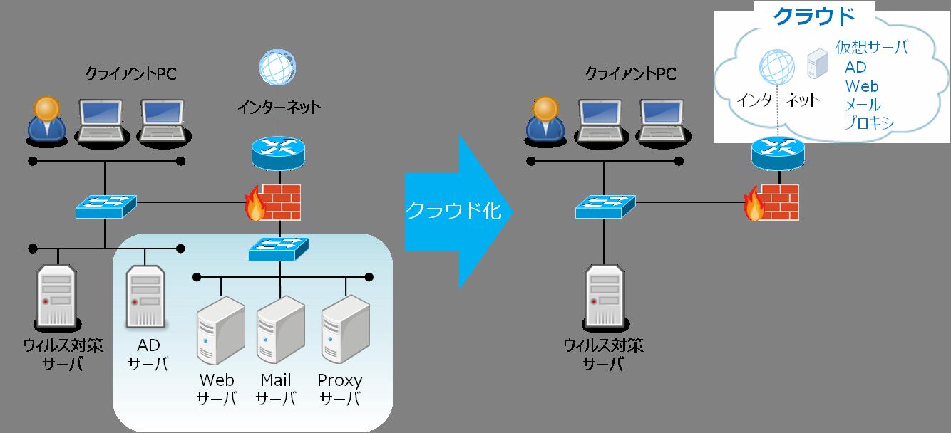 cloud-service-image