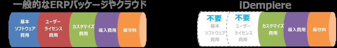 オープンソース ERP idenpiereのコストメリット