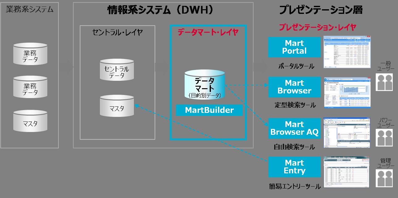 martsolution-layer