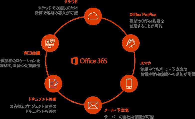 クラウド/Office ProPlus/スマホ/メール・予定表/ドキュメント共有/WEB会議