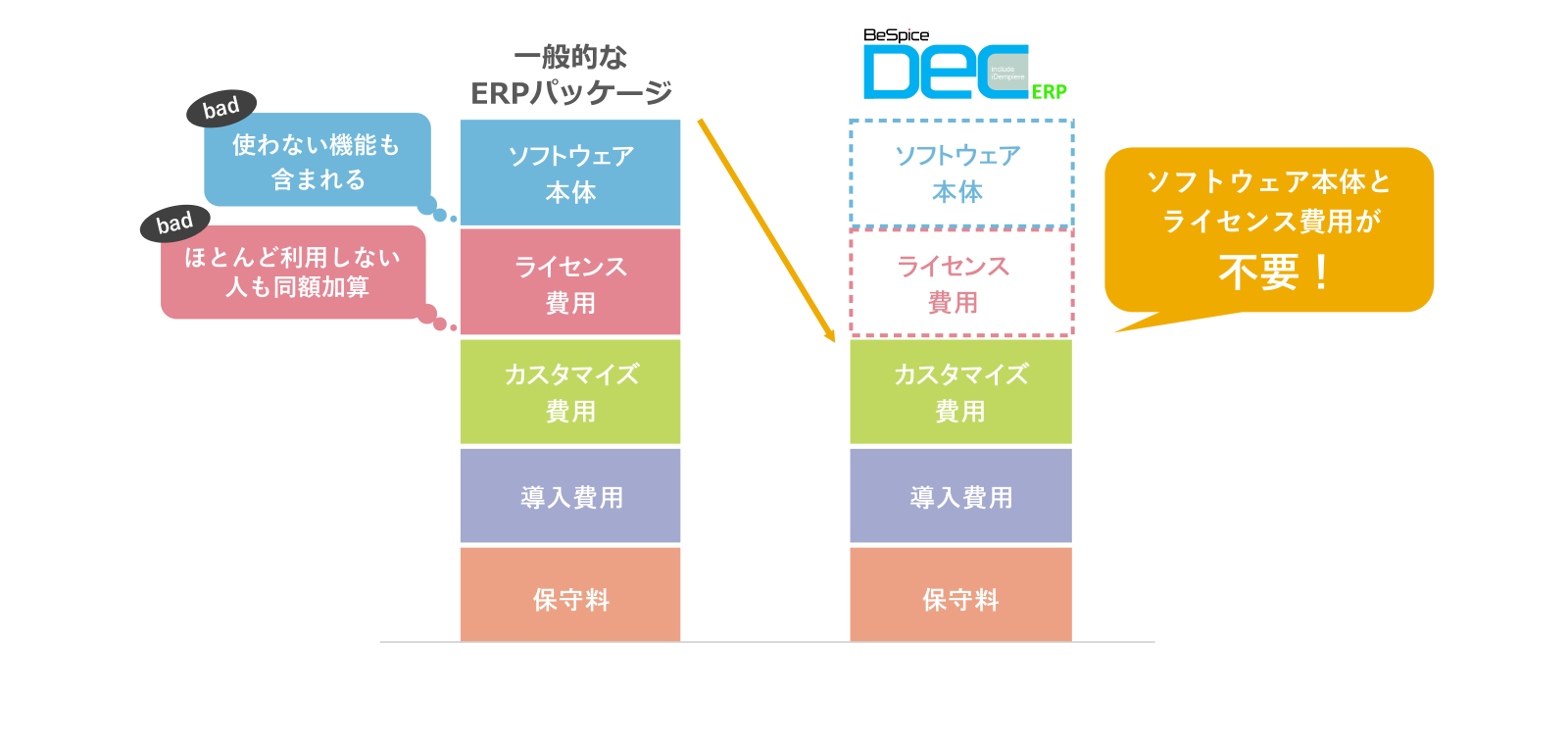 DecERPのメリット1 ソフトウェア本体とライセンス費用が不要