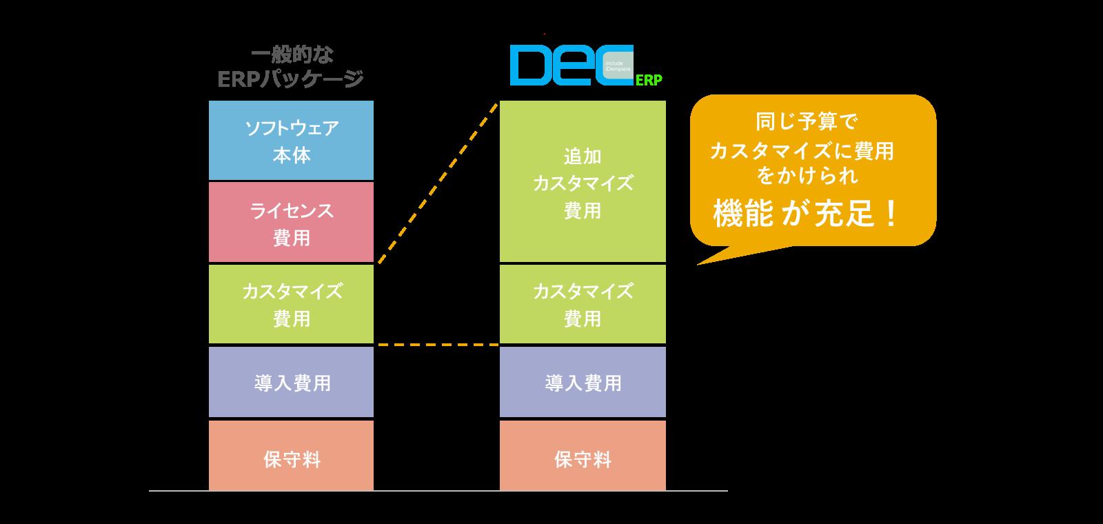 DecERPのメリット2 カスタマイズに費用を充当できる