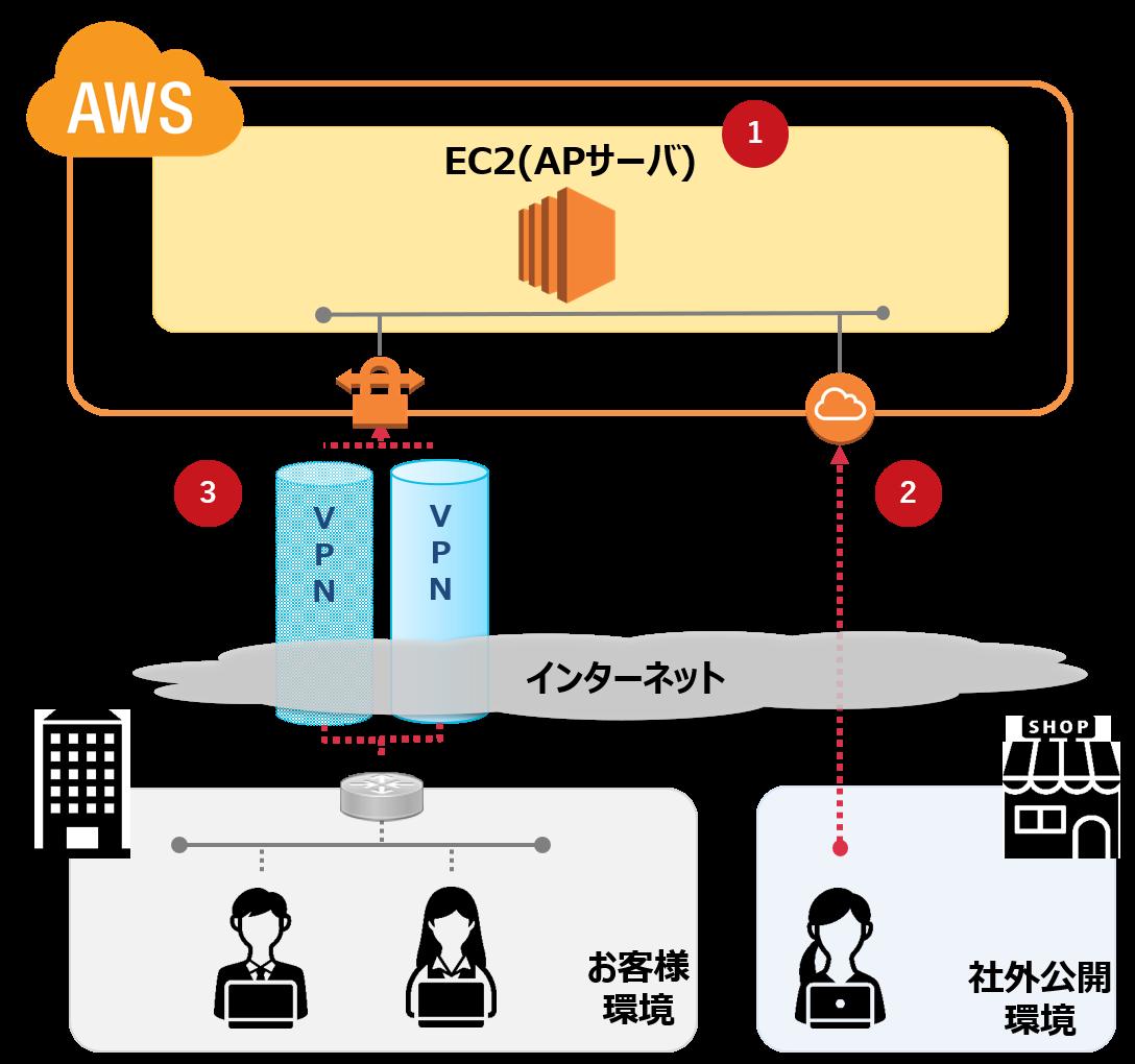 AWS事例1.AWSを利用した公開サイトの構築