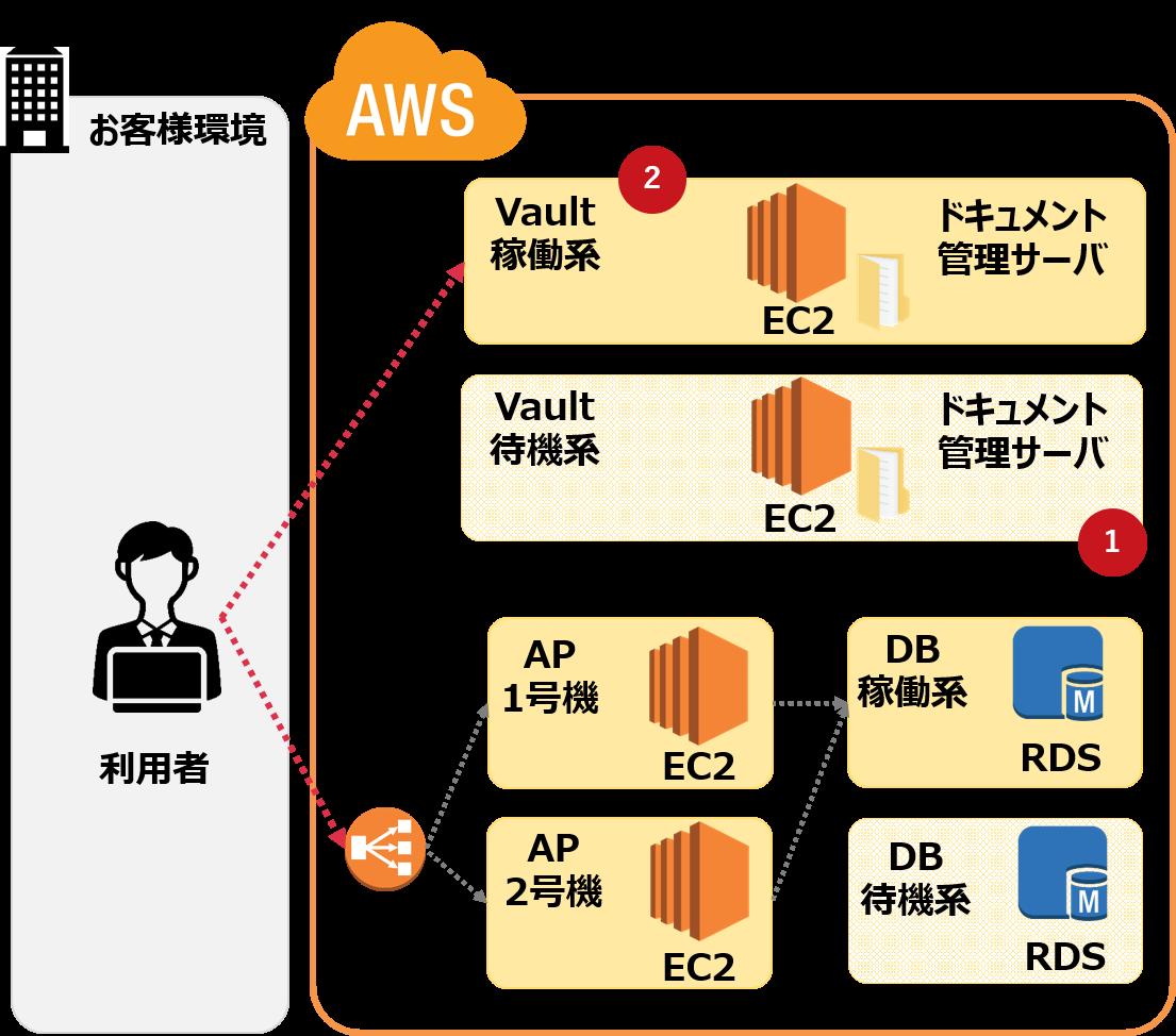 AWS事例3.Vaultを利用したドキュメント管理サーバの導入