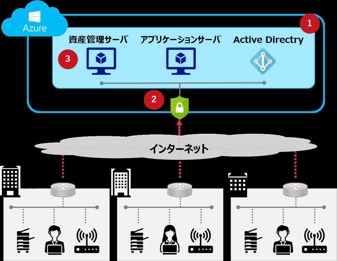Azure事例1.基幹システム刷新に合わせたクラウドサーバの構築
