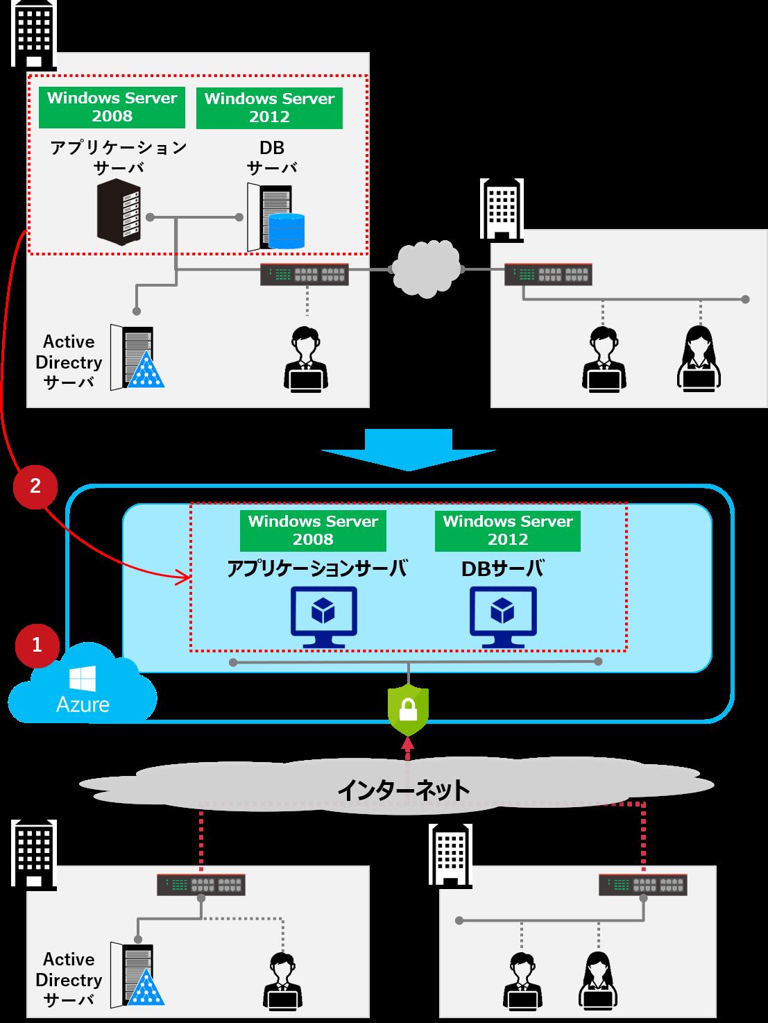 Azure事例2.オンプレミスサーバからのクラウド移行