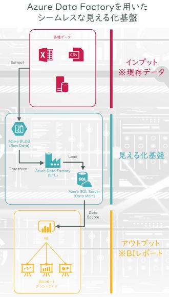 Azure Data Factoryを用いたシームレスな見える化基盤