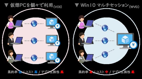 Windows Virtual Desktop(WVD)