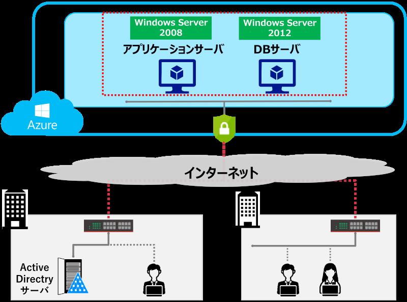 Microsoft Azure 導入事例1