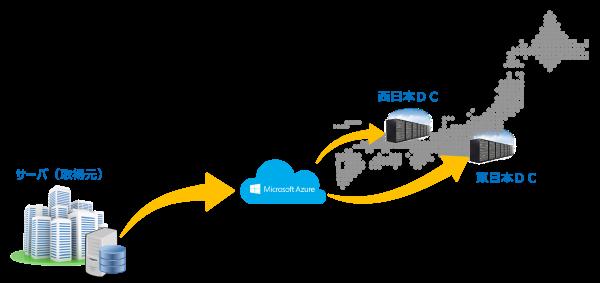 メリット4.BCP(事業継続計画)対応が容易